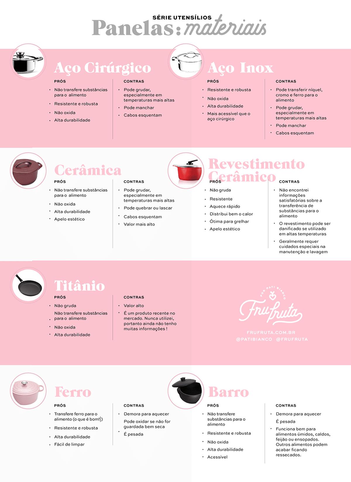 Tipos de Panela - Prós e Contras | Fru-fruta | Pati Bianco